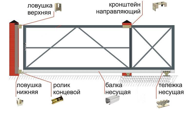 Откатные ворота металлические с полотном из стального листа